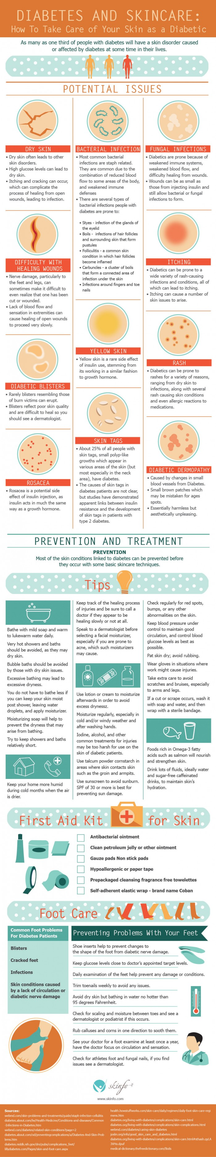 Link to diabetic skin issues infographic if you can't see this image: http://www.skinfo.com/blog/diabetes-skincare/#.VMgTUkfF8Vg